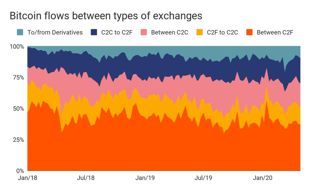 Le flux de Bitcoin entre les différentes plateformes