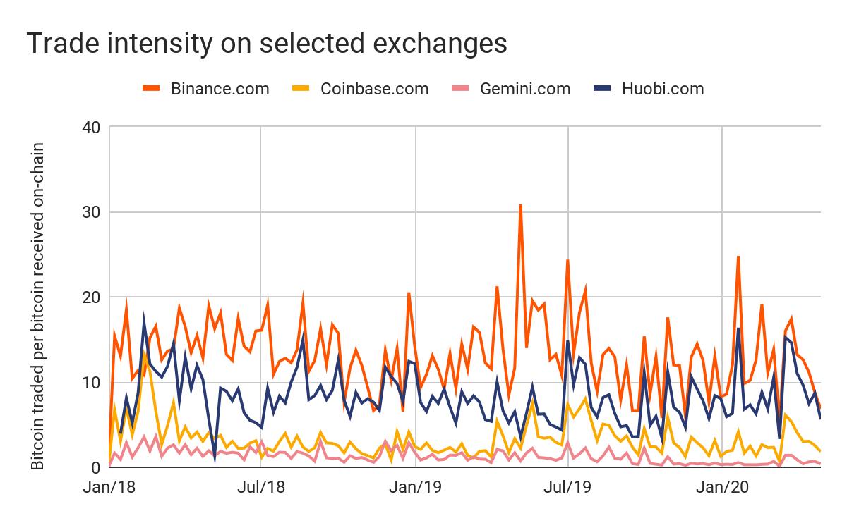 Intensité des échanges Bitcoin par plateformes