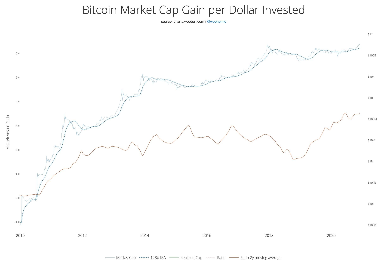 Gains en bitcoins par $ investi en 2013, 2017 et potentiellement en 2021