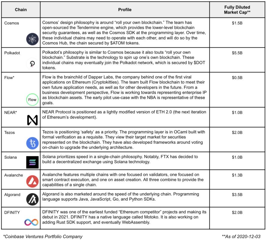 Les 10 concurrents d'Ethereum selon Coinbase