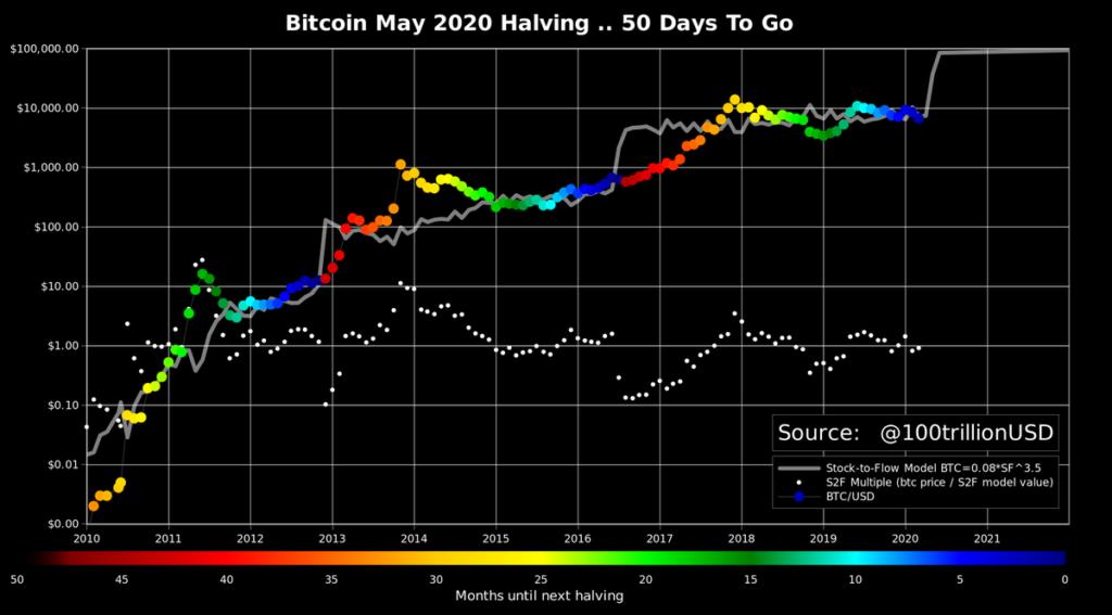 Modèle prédictif valeur de Bitcoin stock to flow