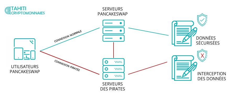 DNS Hijacking PancakeSwap